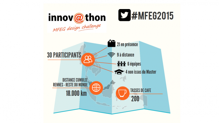 Learning game – Innovathon MFEG